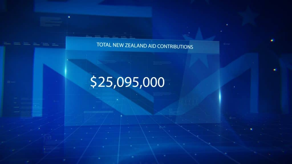 Over $25 million of New Zealand AID has been contributed for the financial year 2019 – 2020.  According to the Investment and development budget, the total New Zealand AID contributions…