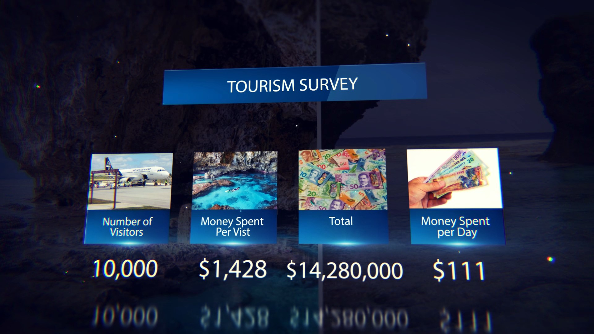 A total of $14, 280,000 is the estimated value of total direct economic impact on Niue's economy by visitors.According to a Niue Visitor Survey for the months of April…