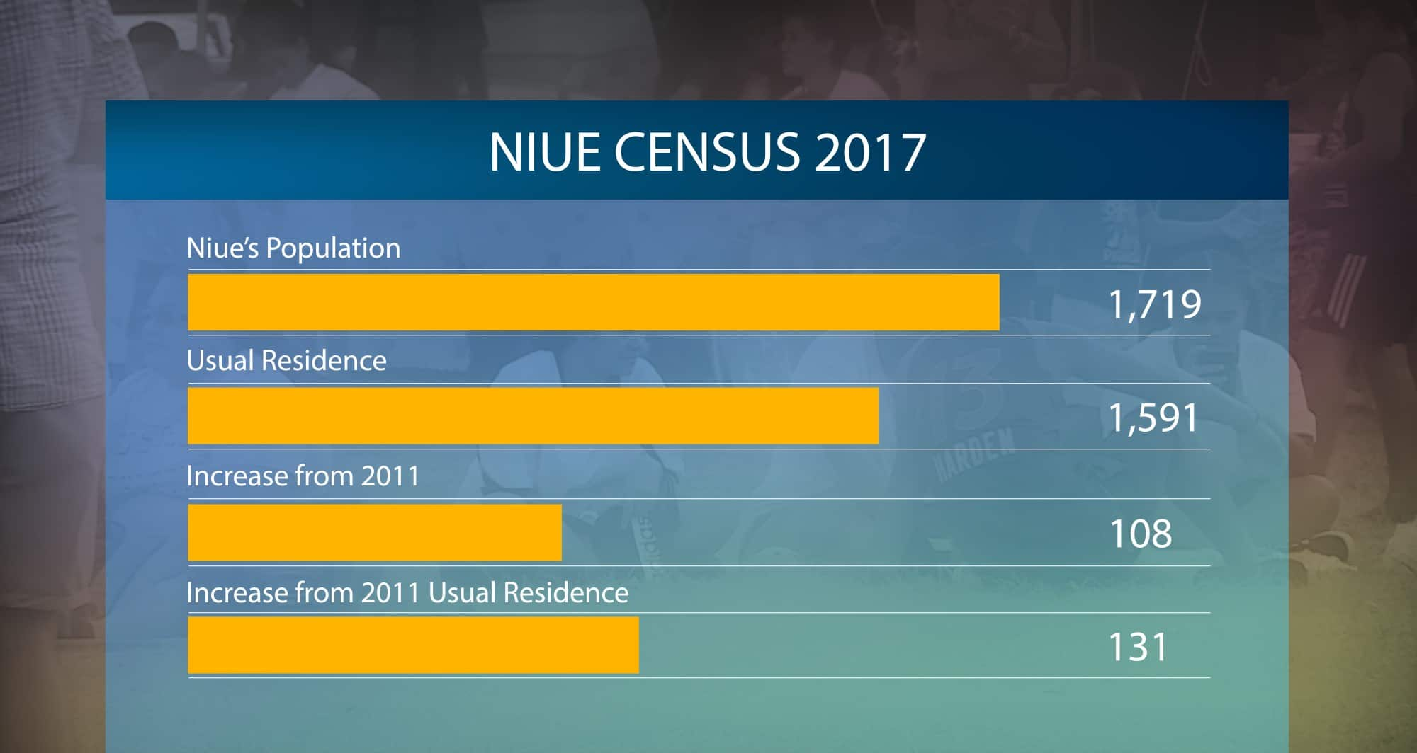 A positive growth has been recorded in Niue's population.  The newly released Census 2017 shows the population has increased to just over one thousand seven hundred.  Niue's last census was held in…